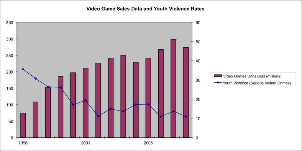 sales_vs_violence_rates